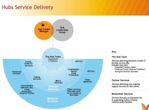 Hub Service Delivery Diagram