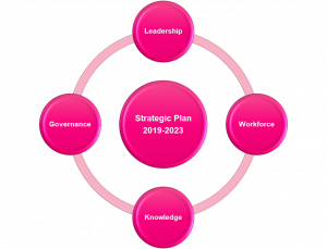Diagram indicating connection between strategic plan strategies